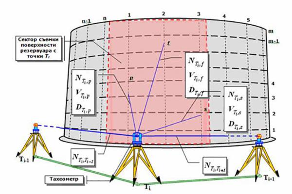 graduirovka-rezervuarov-geometricheskim-metodom